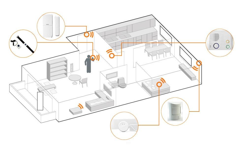Skizze die zeigt, wo in einer Wohnung Bewegungsmelder installiert werden könne.